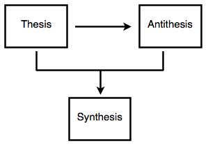 Hegels Undiscovered Thesis-Antithesis-Synthesis