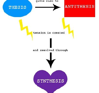 Marxism thesis antithesis synthesis